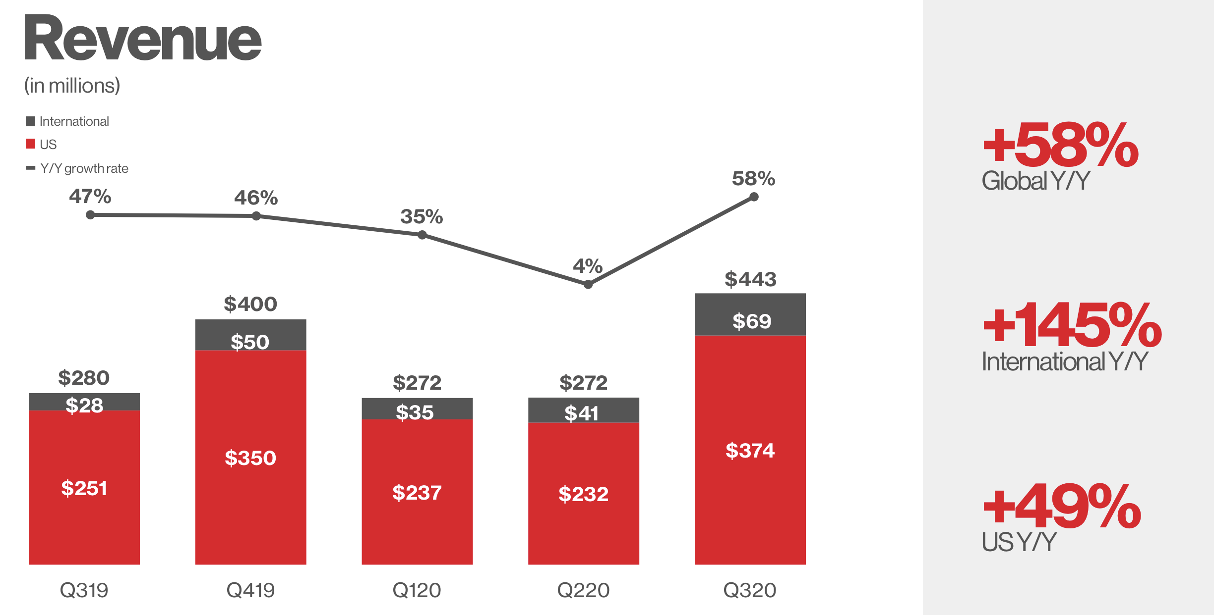 Investors Are Paying Up For Pinterest's NYSEPINS International ...