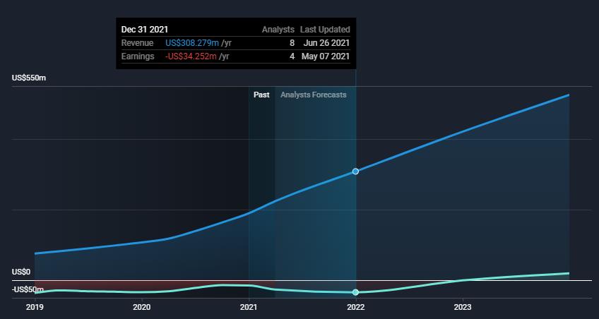 Fiverr Analysts Revenue and Net Income Estimates