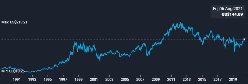 ibm-price-history-1990