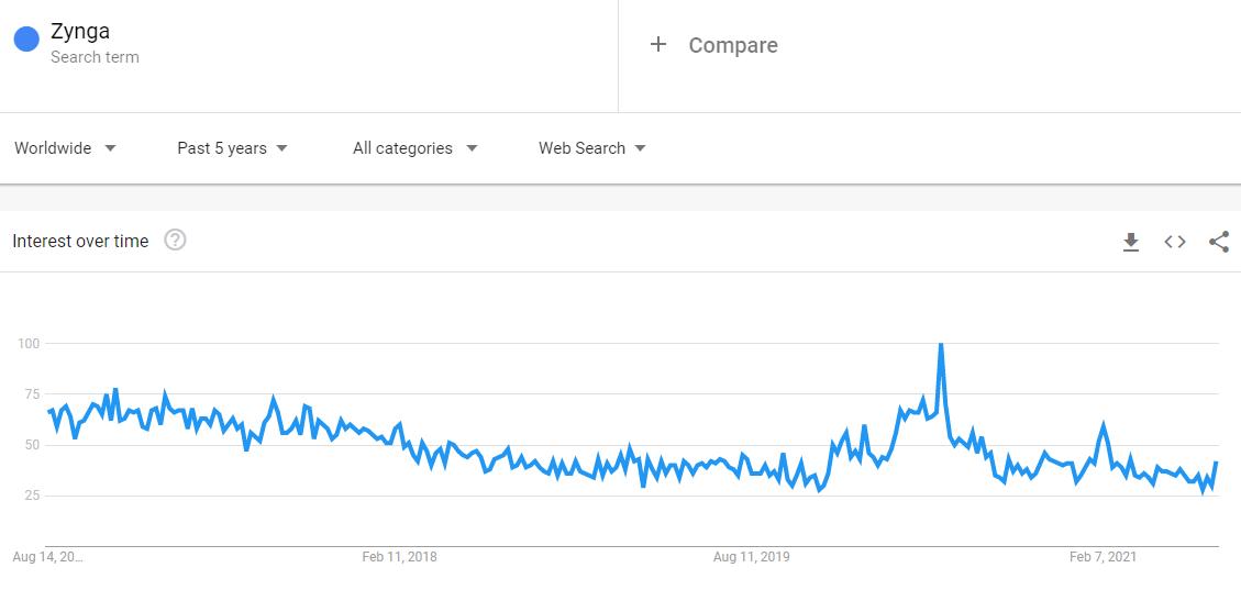 zynga-google-search-trend
