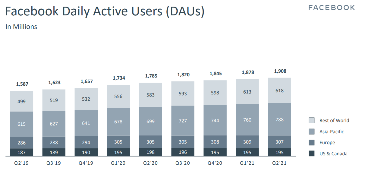 fb-daily-active-users