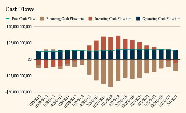 csco-cash-flows