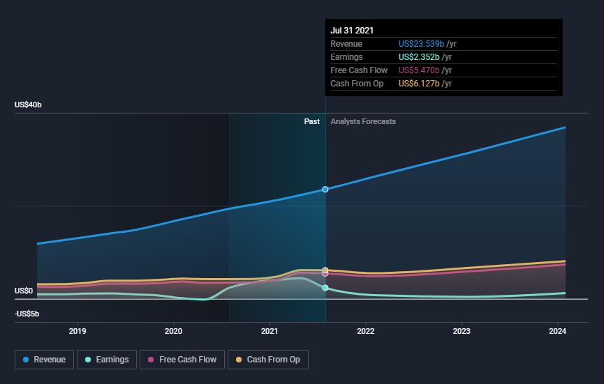 crm-revenue-earnings-growth