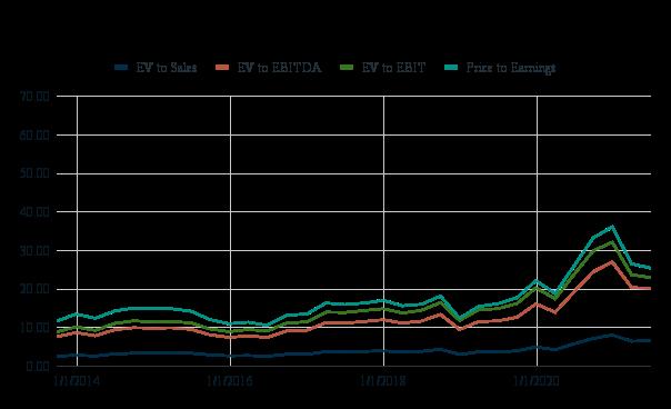 Financial-Ratios-AAPL