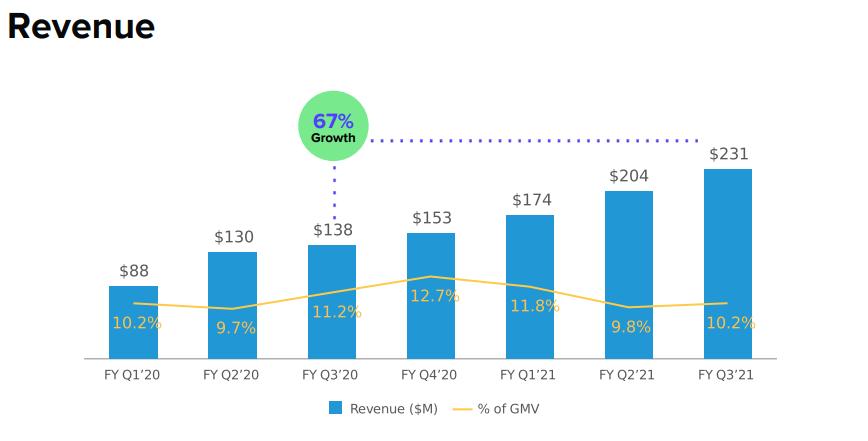 revenue-quarterly