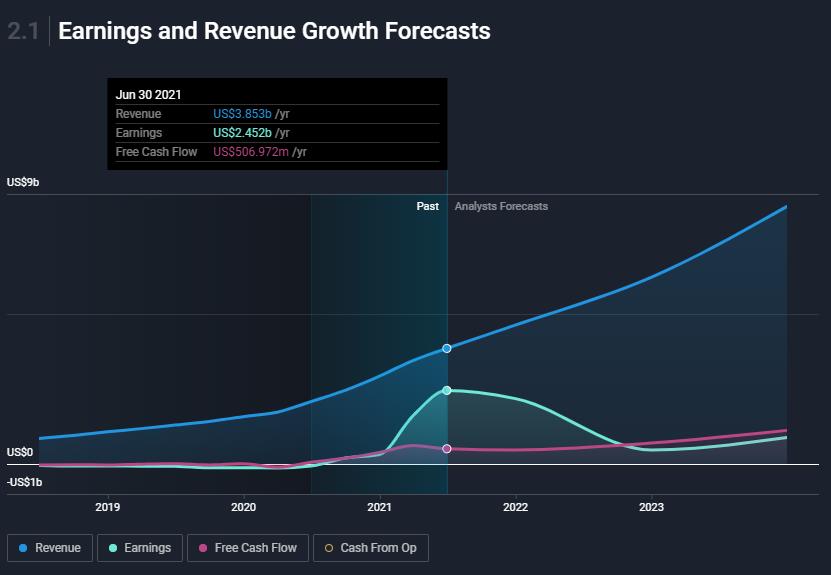 shop-income-forecasts