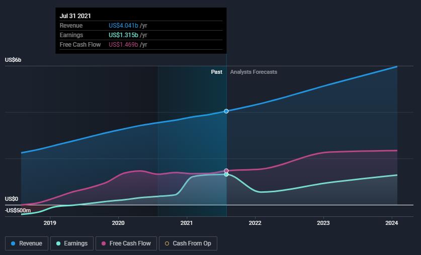 adsk-income-estimates