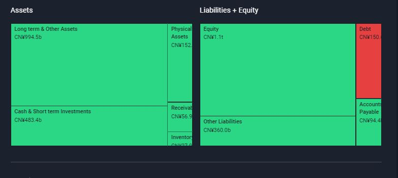 NYSE:BABA Assets and liabilities September 14th 2021