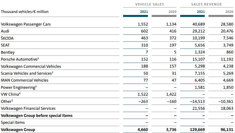 division-sales