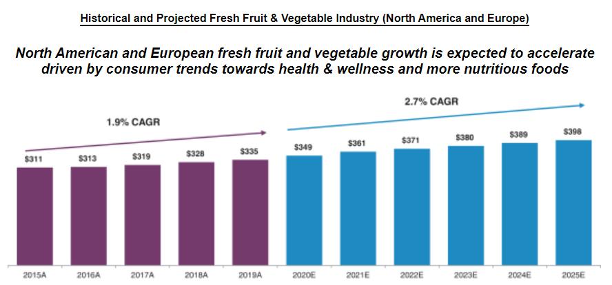 produce-growth-estimates
