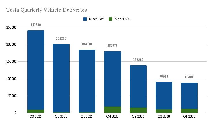 tesla-vehicle-deliveries