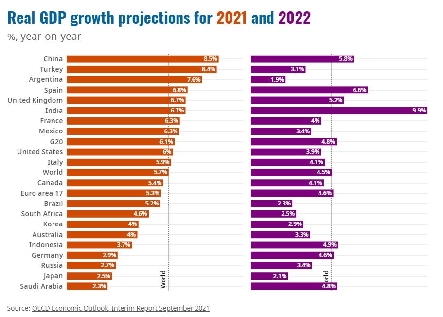 oced-gdp-growth-estimates
