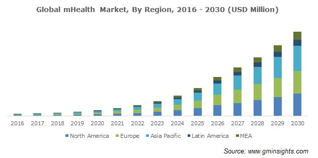 global-mhealth-market-by-region